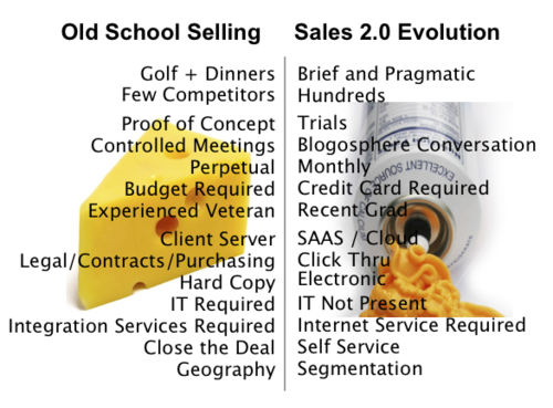 Old school selling, sales 2.0, smarketing, SaaS, cloud, sales pitch, Glance Networks, Glance.net